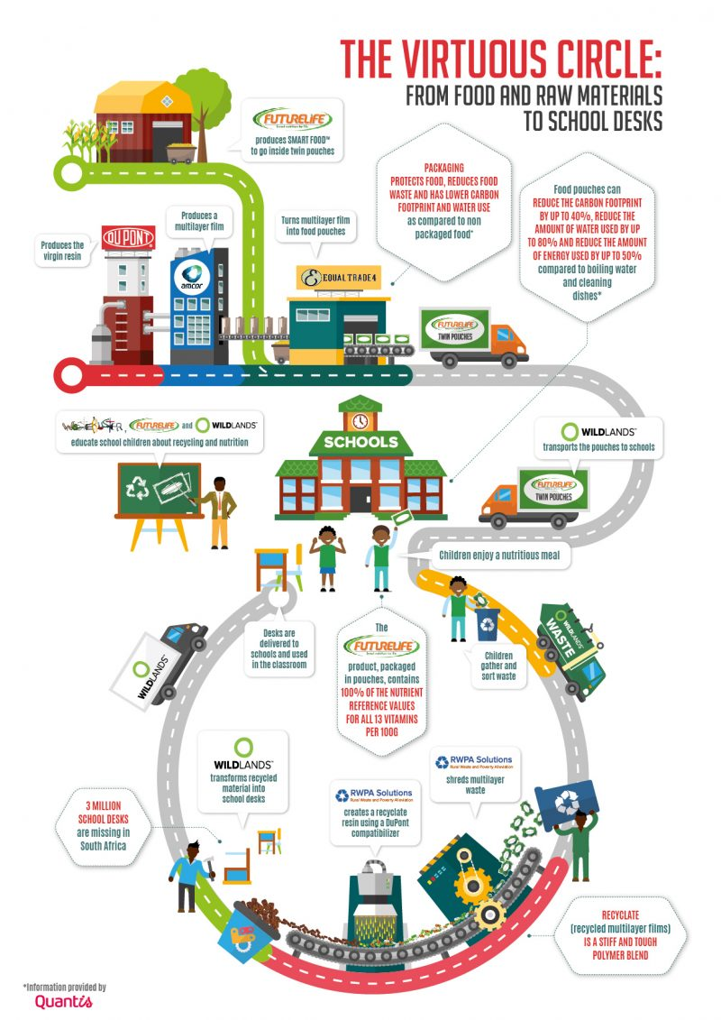 Economia circolare del packaging