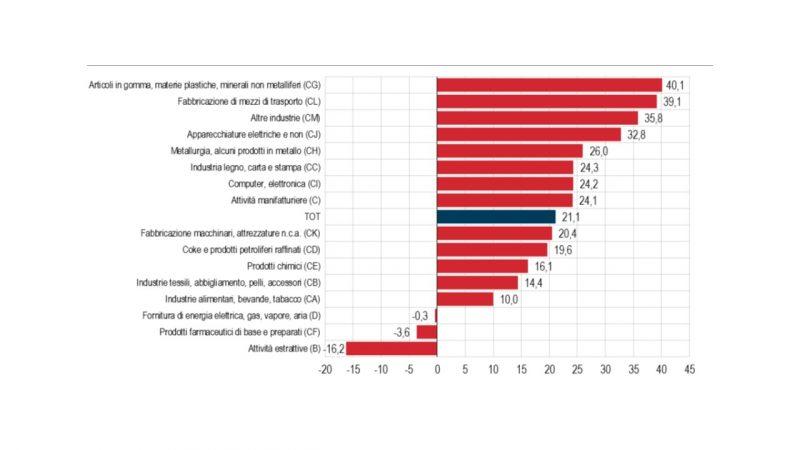Produzione industriale, materie plastiche prime in classifica